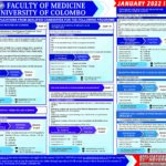 CALLING APPLICATIONS FROM QUALIFIED CANDIDATES FOR THE FOLLOWING PROGRAMS – FACULTY OF MEDICINE, COLOMBO